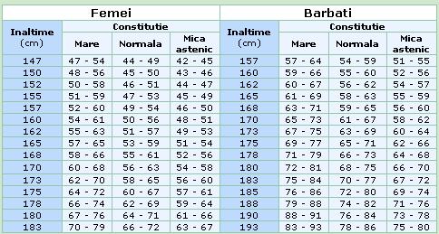tabel-greutate-ideala